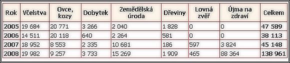 Přehled škod způsobených medvědem v letech 2005 - 2008 v €