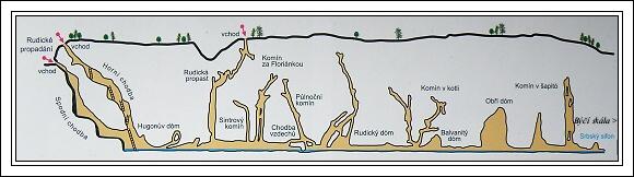 Moravský kras, Rudické propadání. Horizontální profil